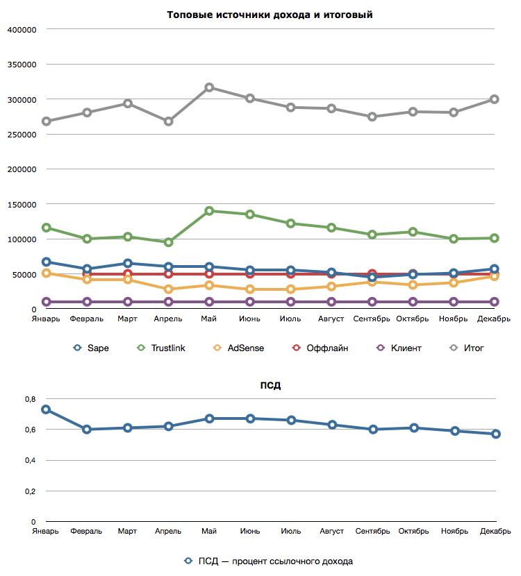 Изменение дохода и ПСД по месяцам 2011 года