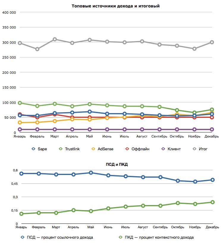 Изменение дохода и ПСД по месяцам 2012 года